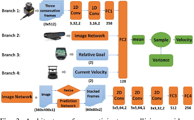 Figure 3 for DenseCAvoid: Real-time Navigation in Dense Crowds using Anticipatory Behaviors
