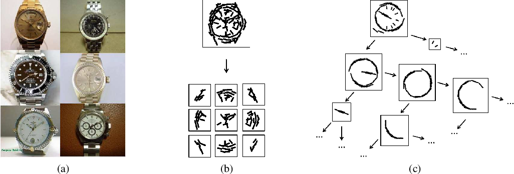 Figure 1 for Greedy Structure Learning of Hierarchical Compositional Models