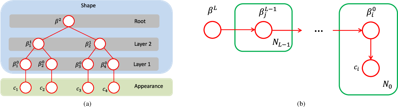 Figure 3 for Greedy Structure Learning of Hierarchical Compositional Models