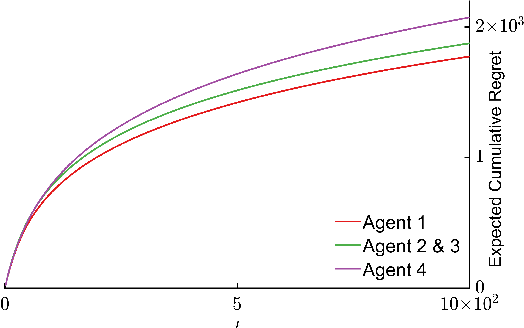 Figure 2 for Distributed Cooperative Decision Making in Multi-agent Multi-armed Bandits
