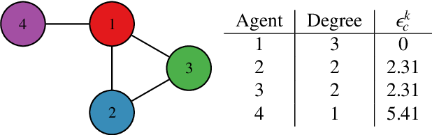 Figure 1 for Distributed Cooperative Decision Making in Multi-agent Multi-armed Bandits