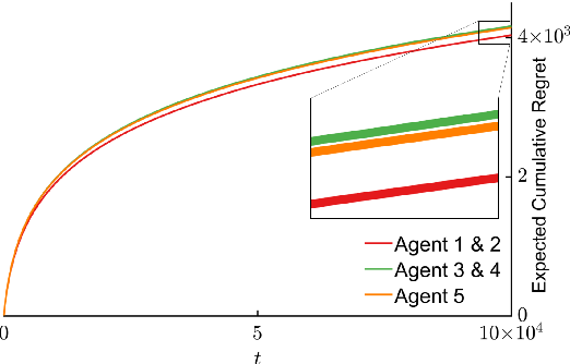 Figure 4 for Distributed Cooperative Decision Making in Multi-agent Multi-armed Bandits