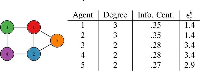 Figure 3 for Distributed Cooperative Decision Making in Multi-agent Multi-armed Bandits