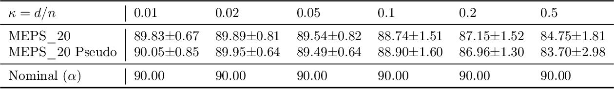 Figure 3 for Understanding the Under-Coverage Bias in Uncertainty Estimation