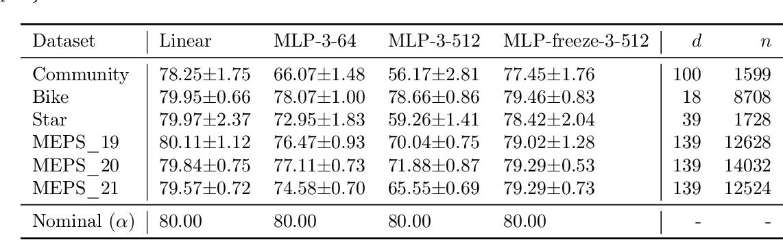 Figure 4 for Understanding the Under-Coverage Bias in Uncertainty Estimation
