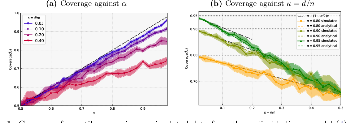 Figure 1 for Understanding the Under-Coverage Bias in Uncertainty Estimation