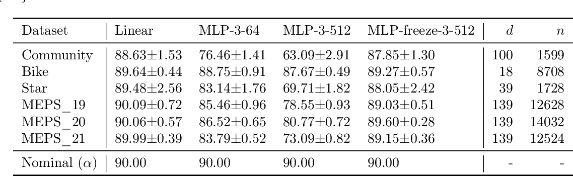 Figure 2 for Understanding the Under-Coverage Bias in Uncertainty Estimation