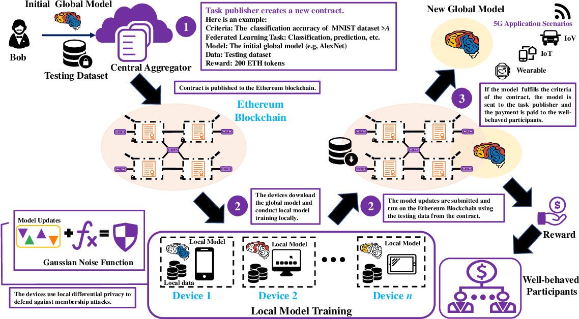Figure 1 for A Secure Federated Learning Framework for 5G Networks