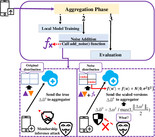Figure 3 for A Secure Federated Learning Framework for 5G Networks