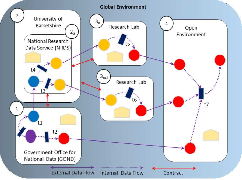 Figure 1 for Provenance, Anonymisation and Data Environments: a Unifying Construction