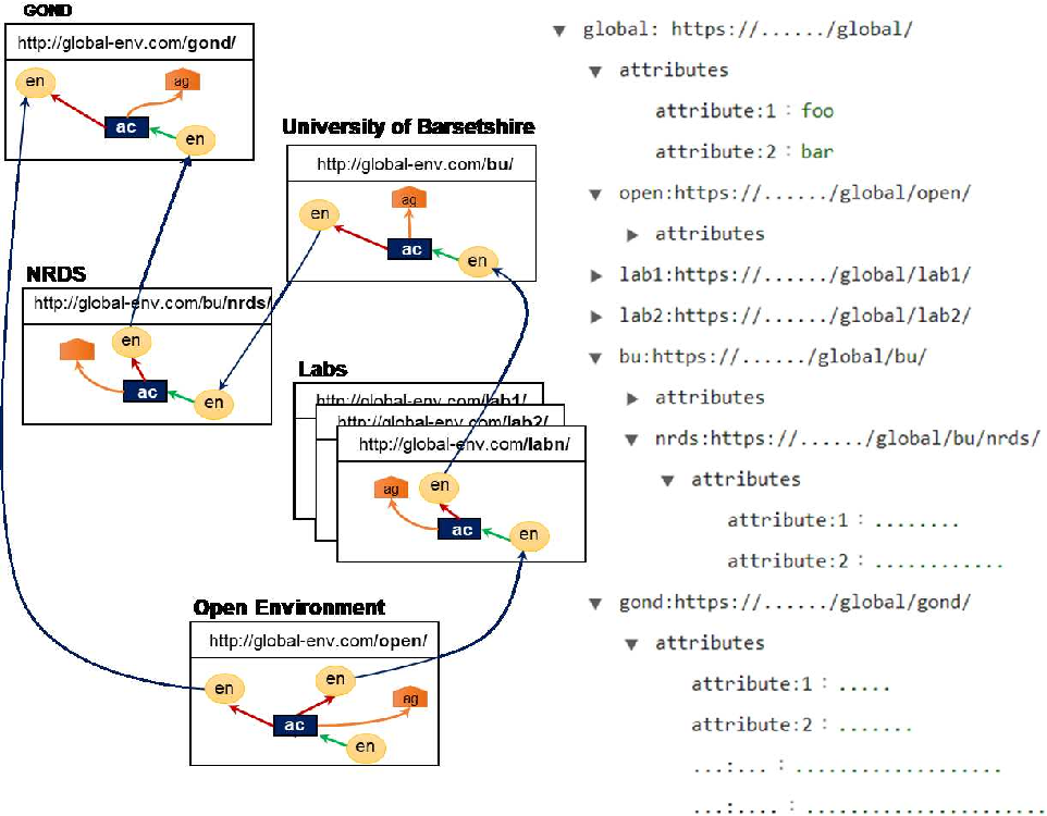 Figure 3 for Provenance, Anonymisation and Data Environments: a Unifying Construction