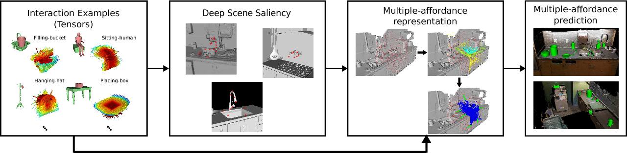 Figure 3 for What can I do here? Leveraging Deep 3D saliency and geometry for fast and scalable multiple affordance detection