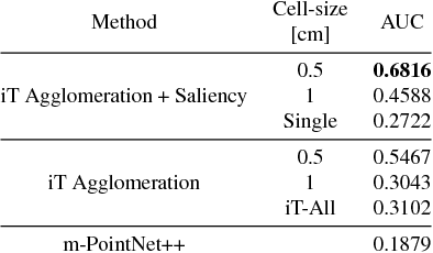 Figure 2 for What can I do here? Leveraging Deep 3D saliency and geometry for fast and scalable multiple affordance detection