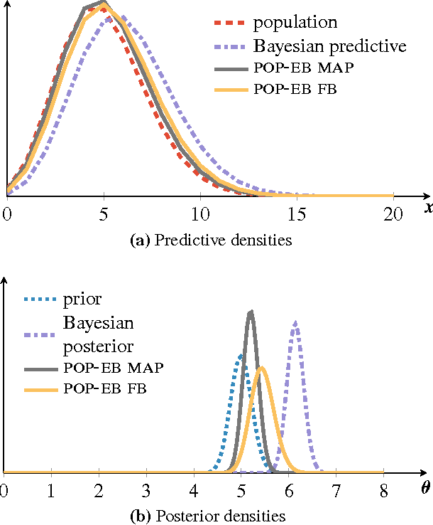 Figure 3 for Population Empirical Bayes