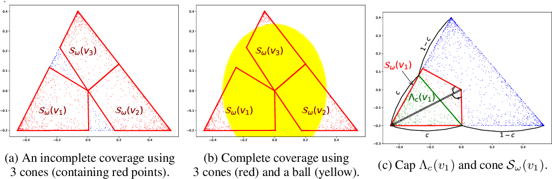 Figure 1 for Conic Scan-and-Cover algorithms for nonparametric topic modeling