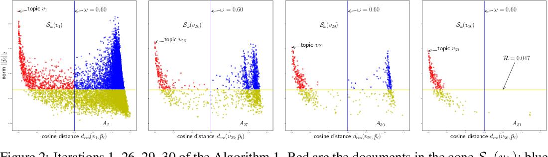 Figure 3 for Conic Scan-and-Cover algorithms for nonparametric topic modeling