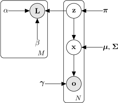 Figure 1 for Semi-crowdsourced Clustering with Deep Generative Models