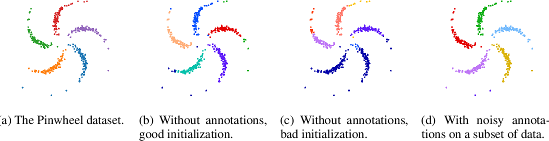Figure 2 for Semi-crowdsourced Clustering with Deep Generative Models
