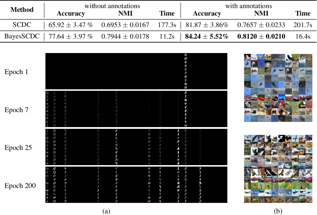 Figure 4 for Semi-crowdsourced Clustering with Deep Generative Models