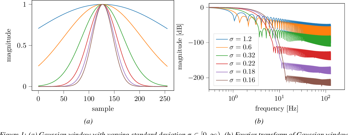 Figure 1 for Fourier RNNs for Sequence Analysis and Prediction