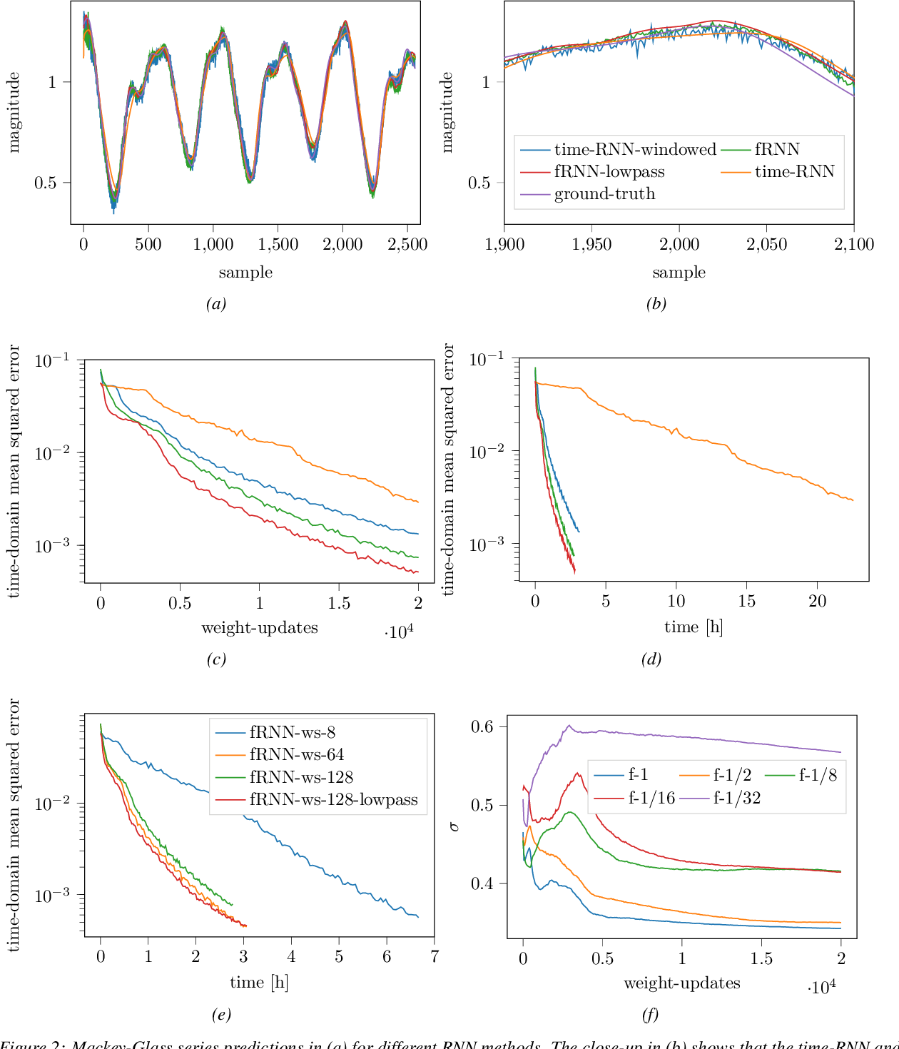 Figure 3 for Fourier RNNs for Sequence Analysis and Prediction