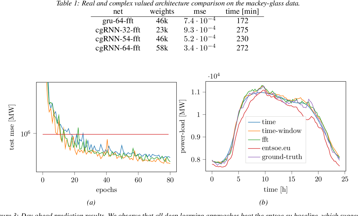 Figure 2 for Fourier RNNs for Sequence Analysis and Prediction