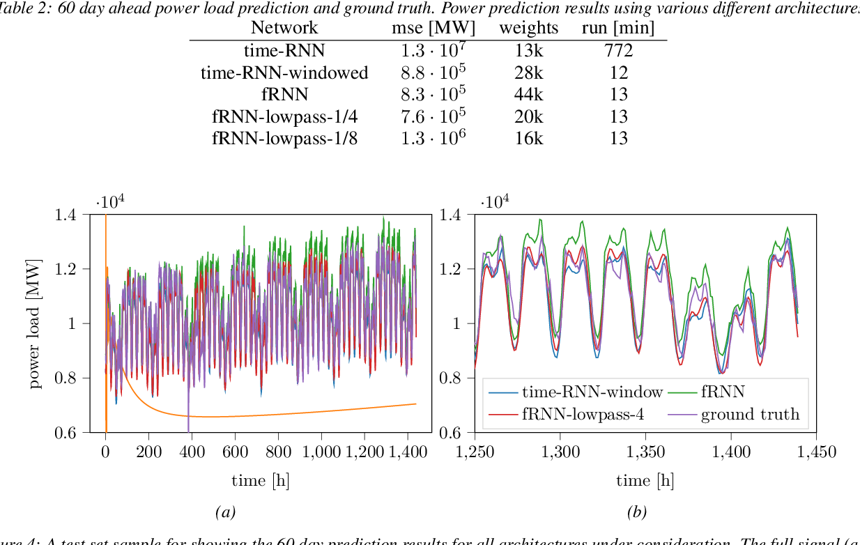 Figure 4 for Fourier RNNs for Sequence Analysis and Prediction