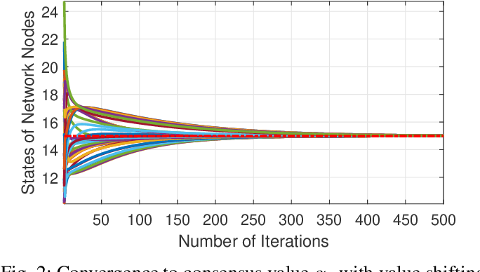 Figure 2 for Consensus-Based Distributed Computation of Link-Based Network Metrics
