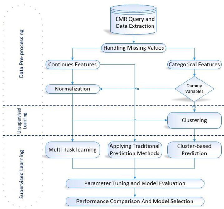 Figure 1 for Multi-task Prediction of Patient Workload