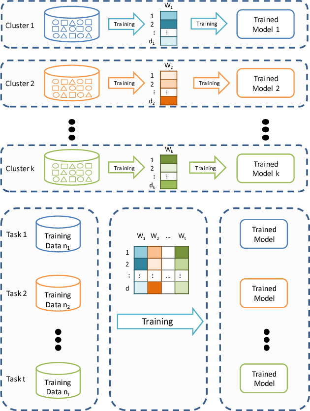 Figure 2 for Multi-task Prediction of Patient Workload