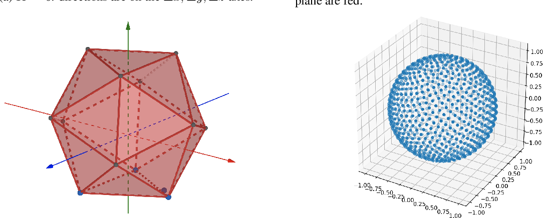 Figure 1 for Self-supervised Learning of Point Clouds via Orientation Estimation