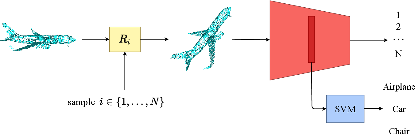 Figure 3 for Self-supervised Learning of Point Clouds via Orientation Estimation