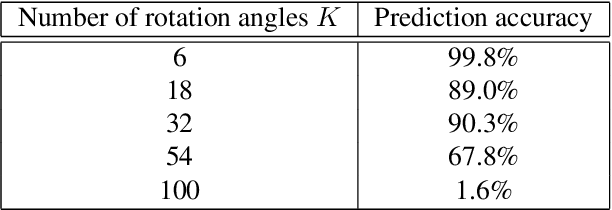 Figure 2 for Self-supervised Learning of Point Clouds via Orientation Estimation