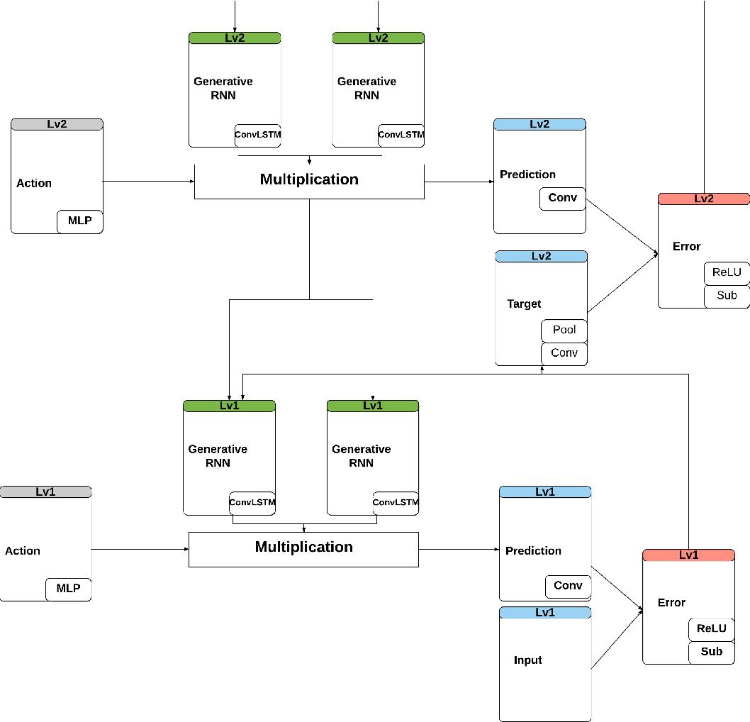 Figure 1 for AFA-PredNet: The action modulation within predictive coding