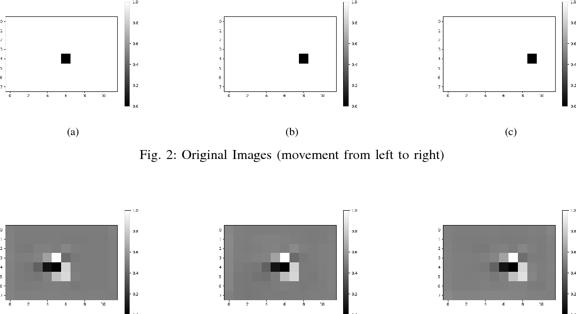 Figure 3 for AFA-PredNet: The action modulation within predictive coding
