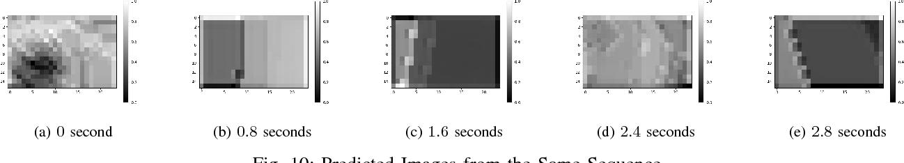 Figure 2 for AFA-PredNet: The action modulation within predictive coding