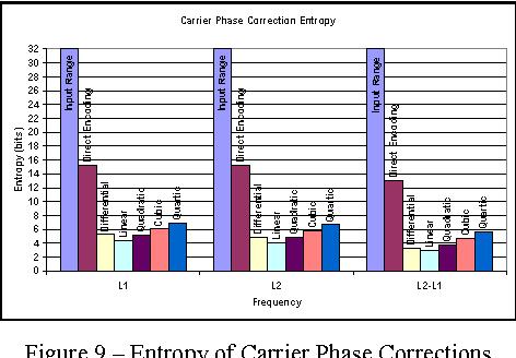 PDF] Transmission of RTK Corrections and Measurements using Optimal