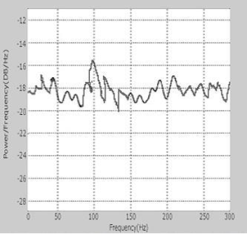 Raspberry Pi Frequency Detection