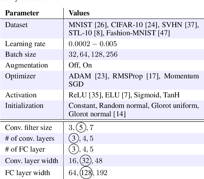 Figure 1 for Classifying the classifier: dissecting the weight space of neural networks