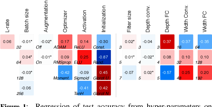 Figure 2 for Classifying the classifier: dissecting the weight space of neural networks