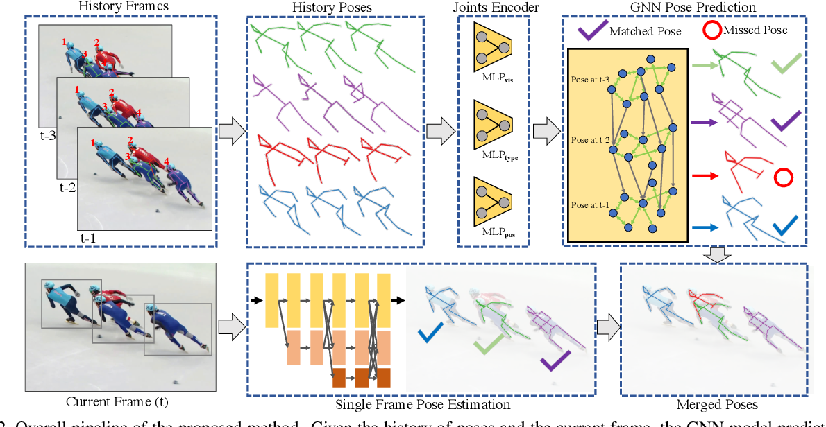 Figure 3 for Learning Dynamics via Graph Neural Networks for Human Pose Estimation and Tracking