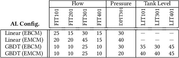 Figure 4 for Active Fuzzing for Testing and Securing Cyber-Physical Systems