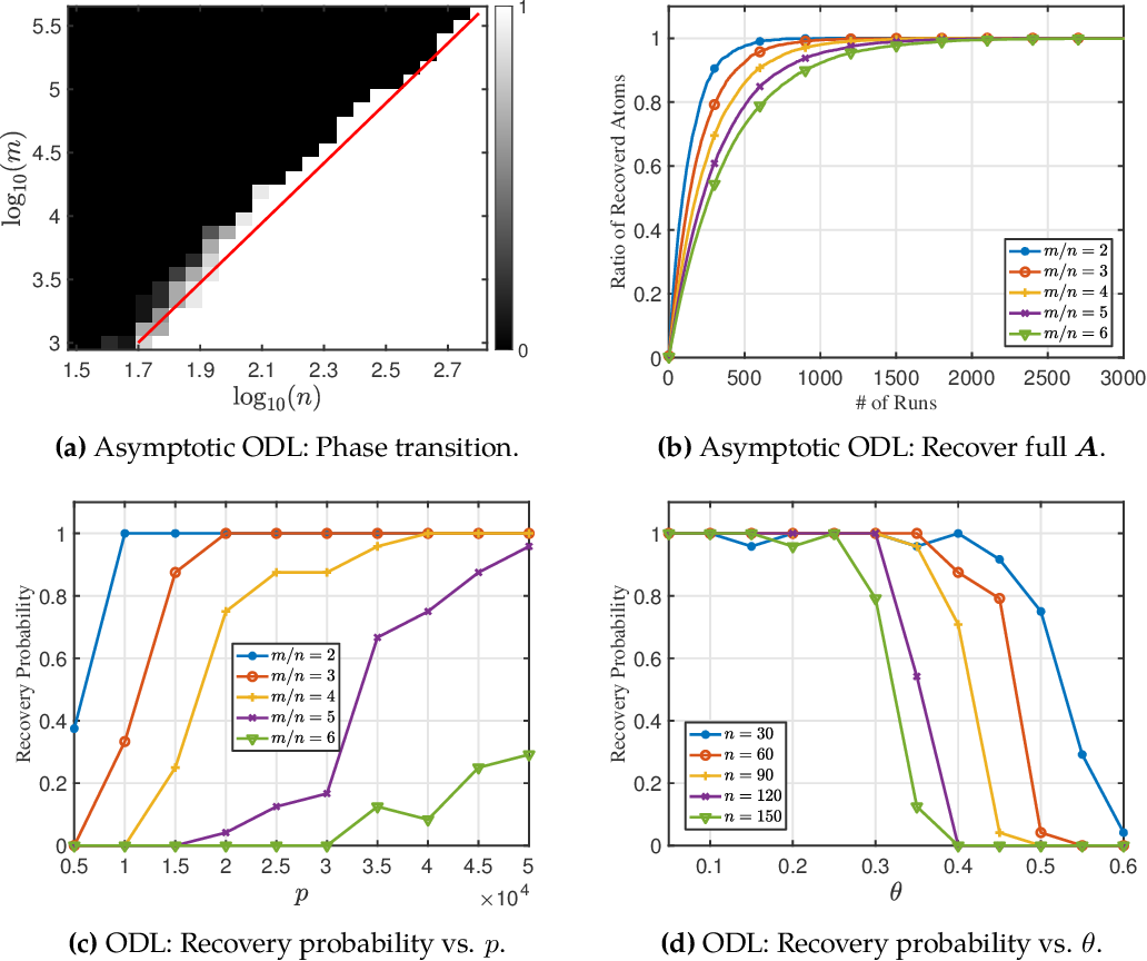 Figure 4 for Analysis of the Optimization Landscapes for Overcomplete Representation Learning