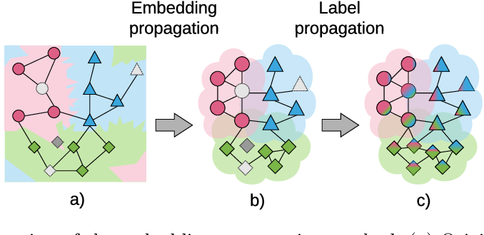 Figure 1 for Embedding Propagation: Smoother Manifold for Few-Shot Classification