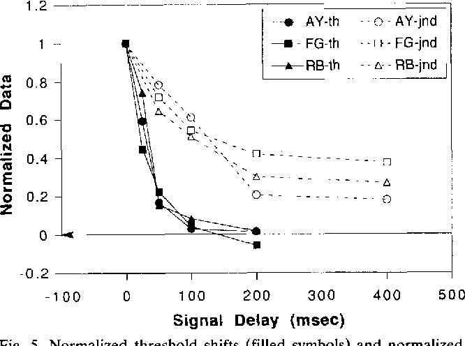 Figure 5 From Recovery From Prior Stimulation Ii Effects Upon