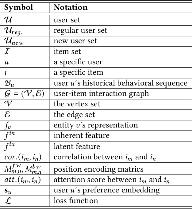 Figure 1 for Learning to Learn a Cold-start Sequential Recommender