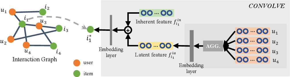 Figure 3 for Learning to Learn a Cold-start Sequential Recommender