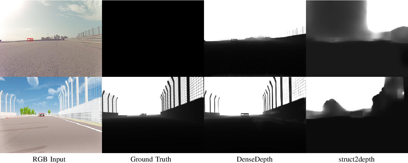 Figure 2 for Exploring the Capabilities and Limits of 3D Monocular Object Detection -- A Study on Simulation and Real World Data