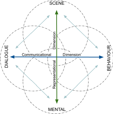 Figure 1 for Explainable Representations of the Social State: A Model for Social Human-Robot Interactions