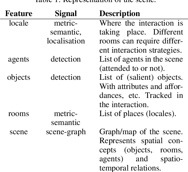 Figure 2 for Explainable Representations of the Social State: A Model for Social Human-Robot Interactions